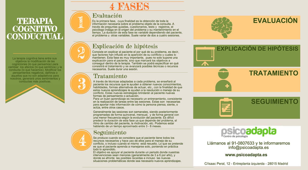 infografía fases de la terapia cognitivo conductual